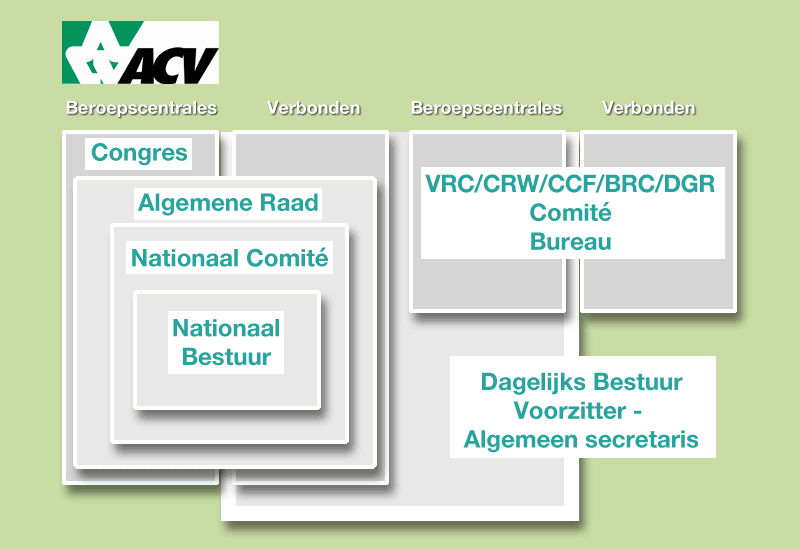 acv-organogram